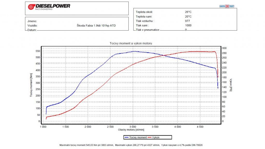 skoda fabia 19tdi 101 ps to 286 ps 546Nm by dieselpower