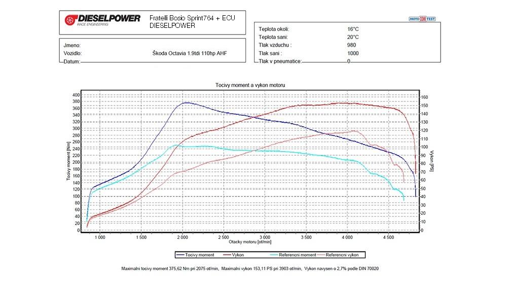 ŠKODA Octavia 1_AHF_110 to 153 PS 376 Nm